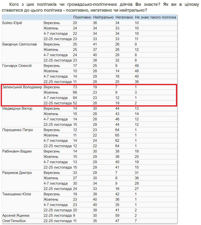 Соцопрос продемонстрировал  резкое падение рейтинга Зеленского