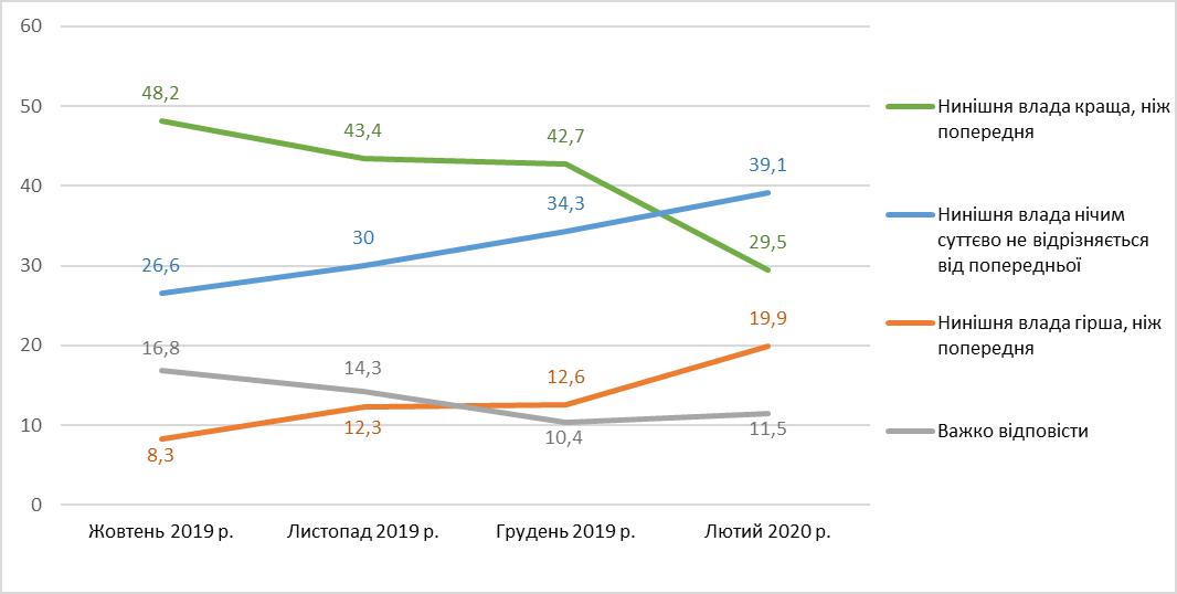 39% украинцев считают, что новая власть ничем не отличается от предыдущей