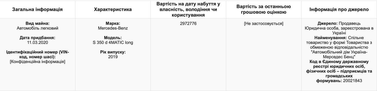 "Конец эпохи бедности: глава офиса президента Зеленского купил ""Мерседес"" за 3 миллиона , фото-2"