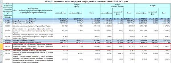 Фінансування Офісу Зеленського планують збільшити майже на 40 %