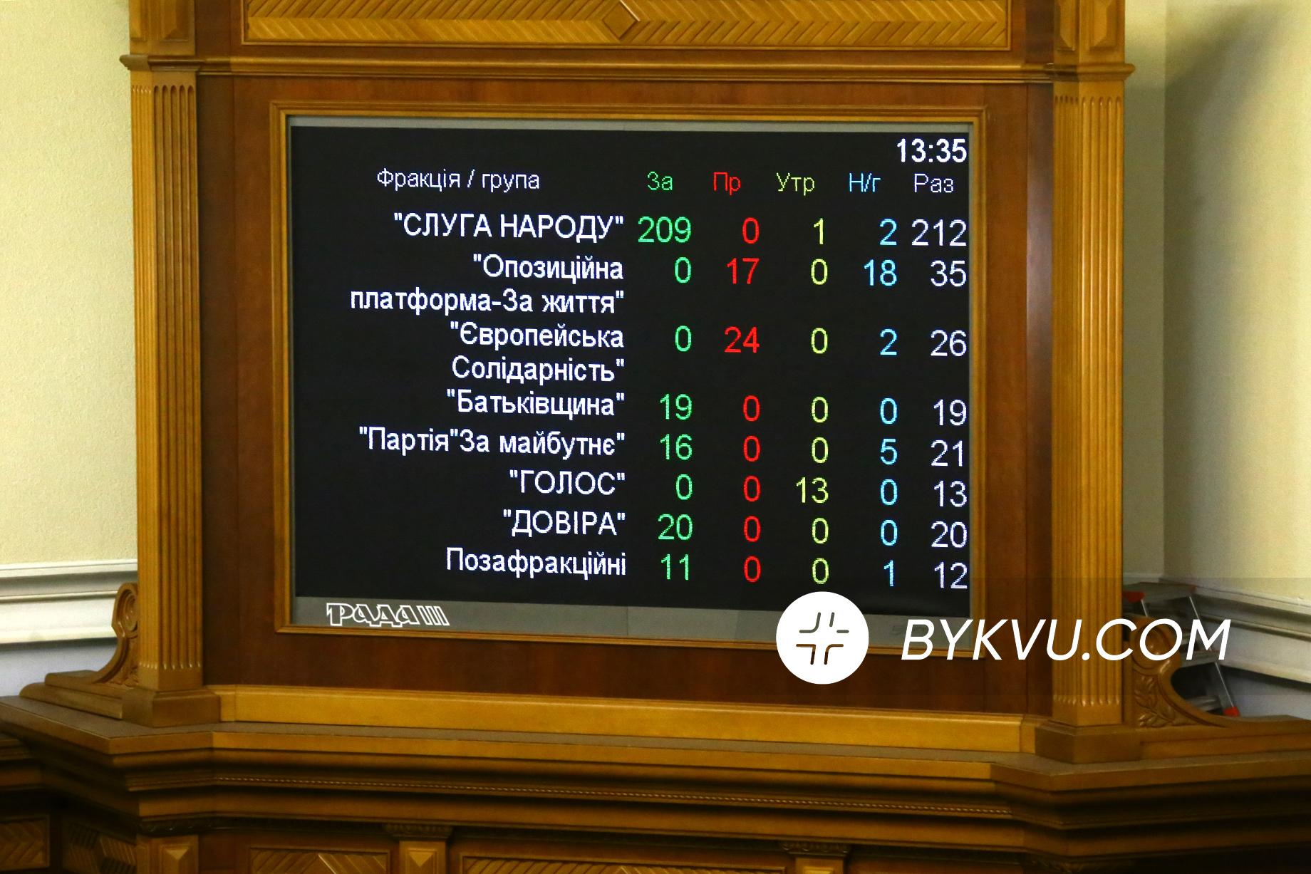 Верховна Рада 5 листопада