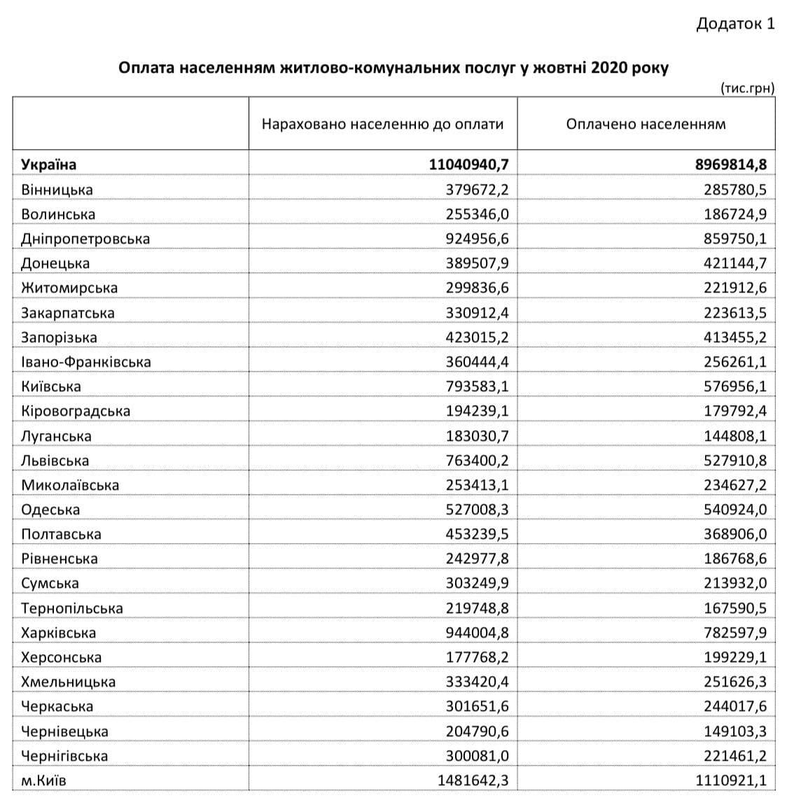 За год платежки украинцев за коммуналку выросли на 57% | Новости Украины -  #Буквы
