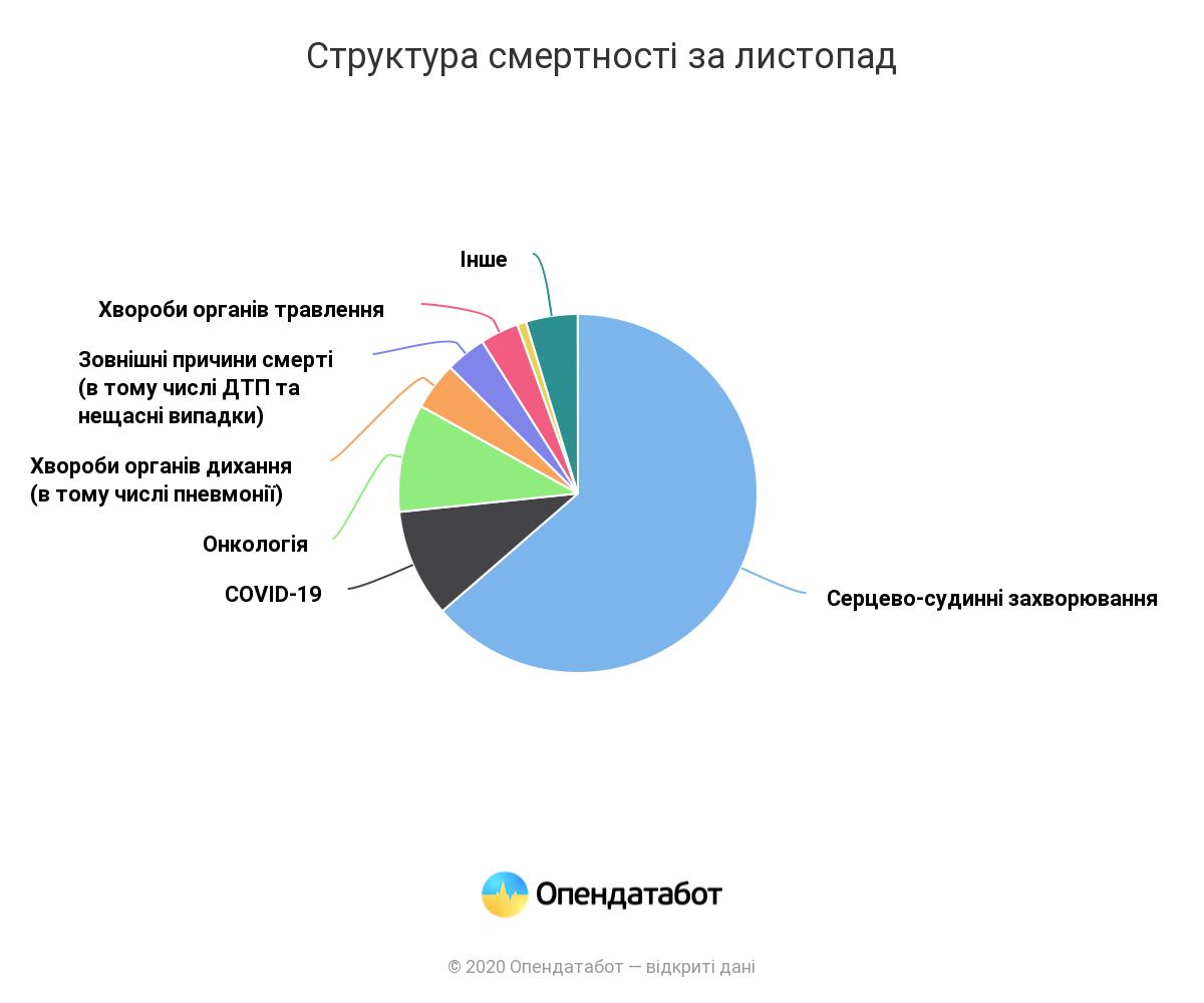 В Украине зафиксирована самая высокая смертность за три года