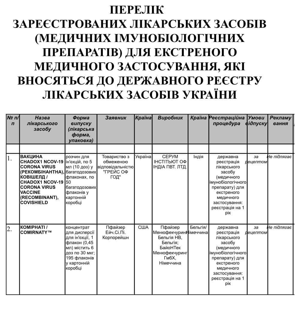 «Милість Божа»: вакцину AstraZeneca схвалили в Україні за заявкою фірми-одноденки, яка торгує м'ясом та одягом