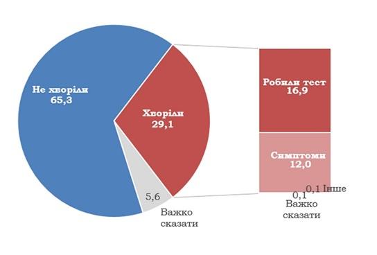 Опитування КМІС: майже кожен третій українець відчув на собі коронавірус
