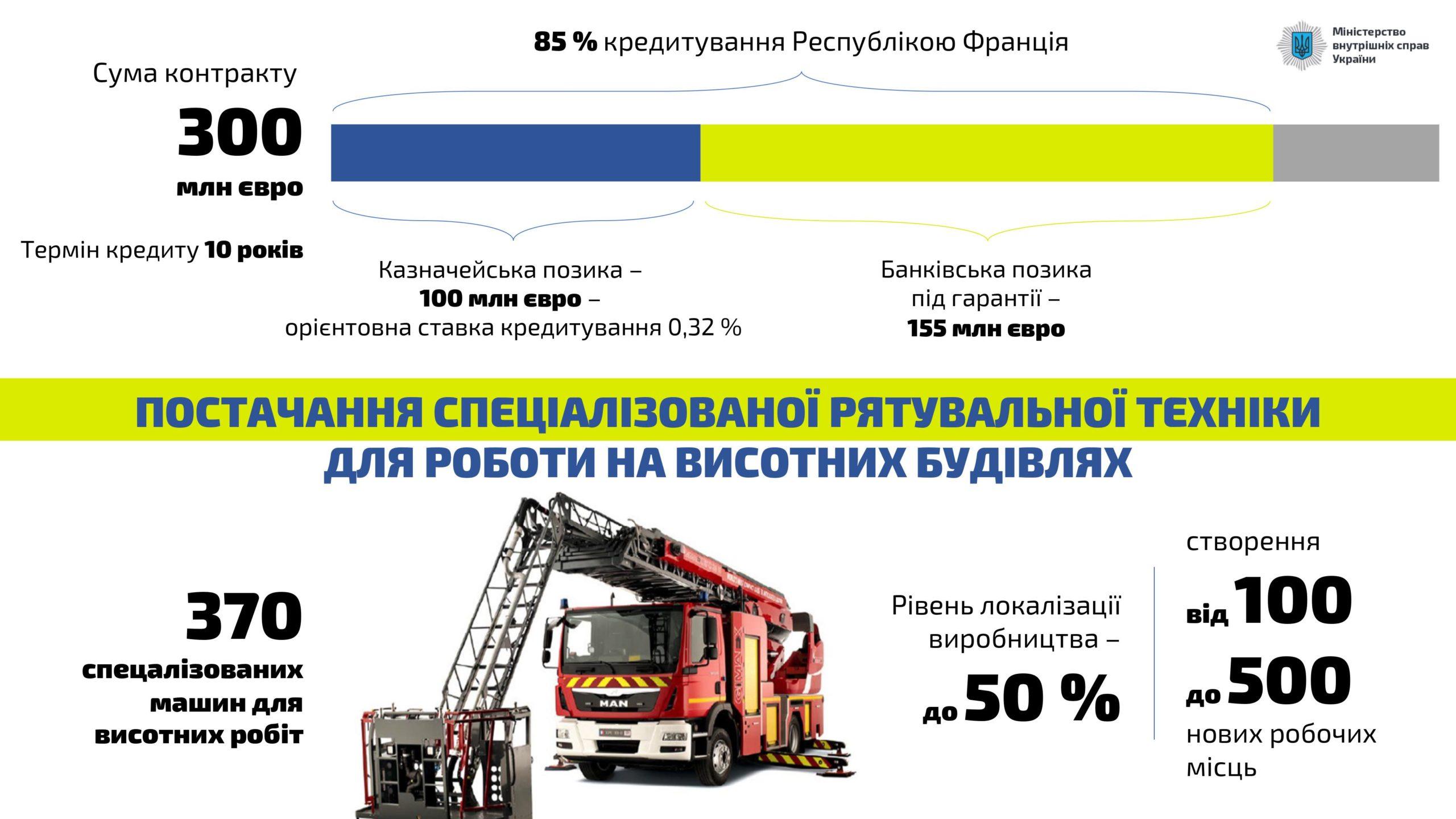 https://mvs.gov.ua/uk/press-center/news/verxovna-rada-ratifikuvala-cotiri-investiciini-ugodi-miz-uryadami-ukrayini-ta-franciyi