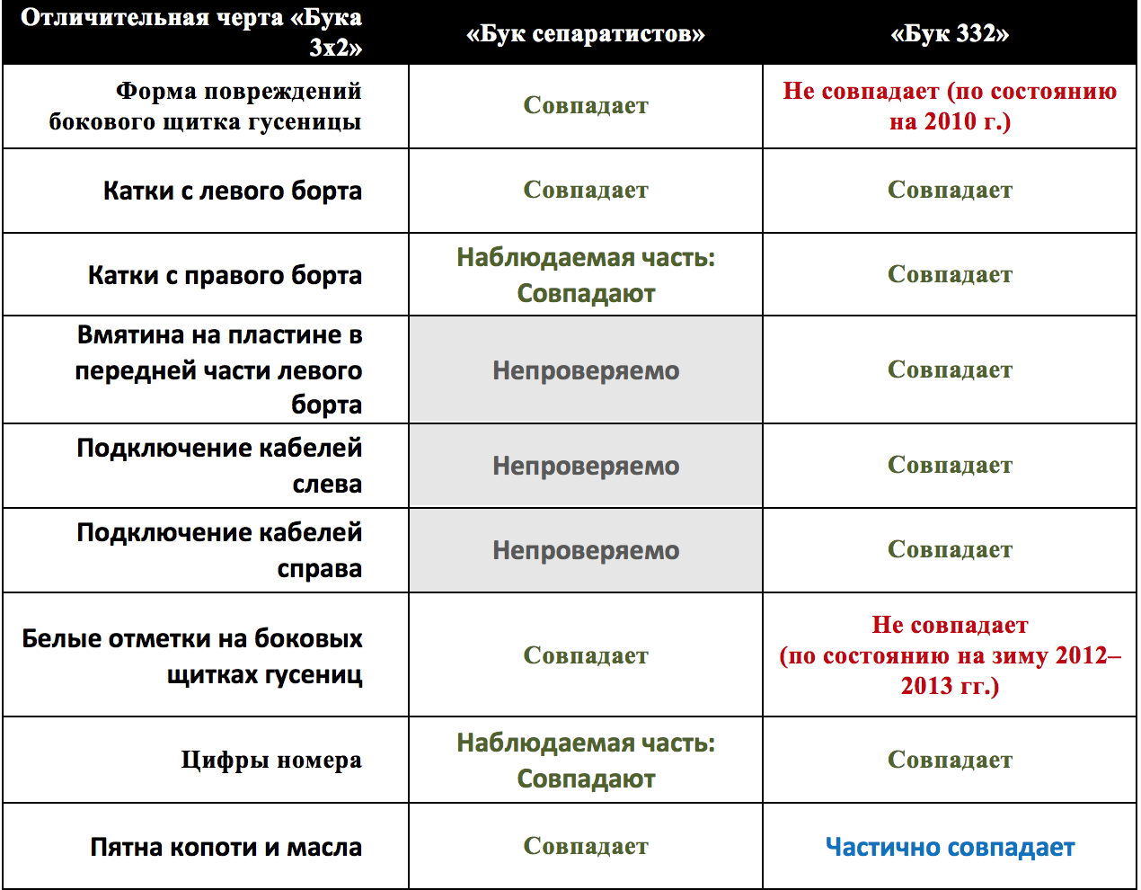 buk comp ru2