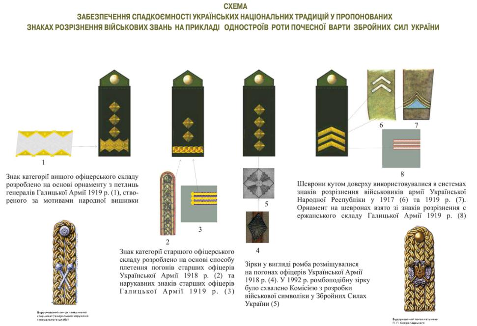 Родителям месяцем, погоны и звания в картинках украина