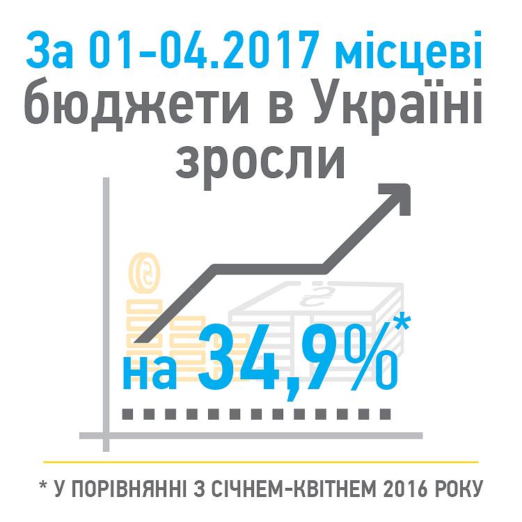Рост местных бюджетов