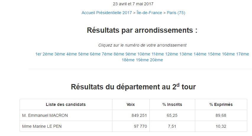 Париж результаты