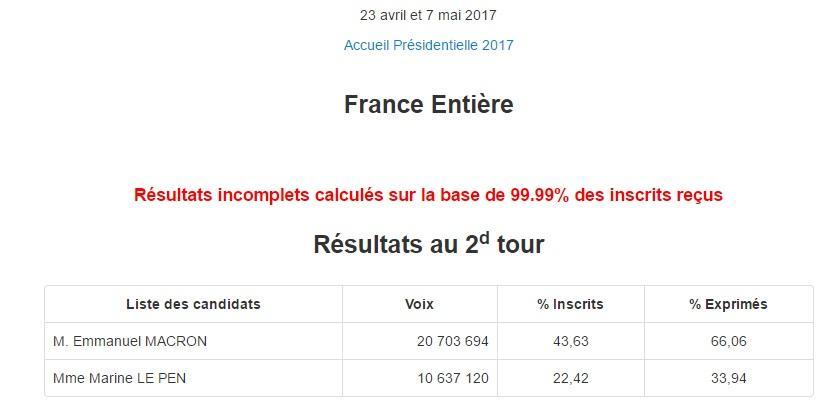 Париж результаты 9999
