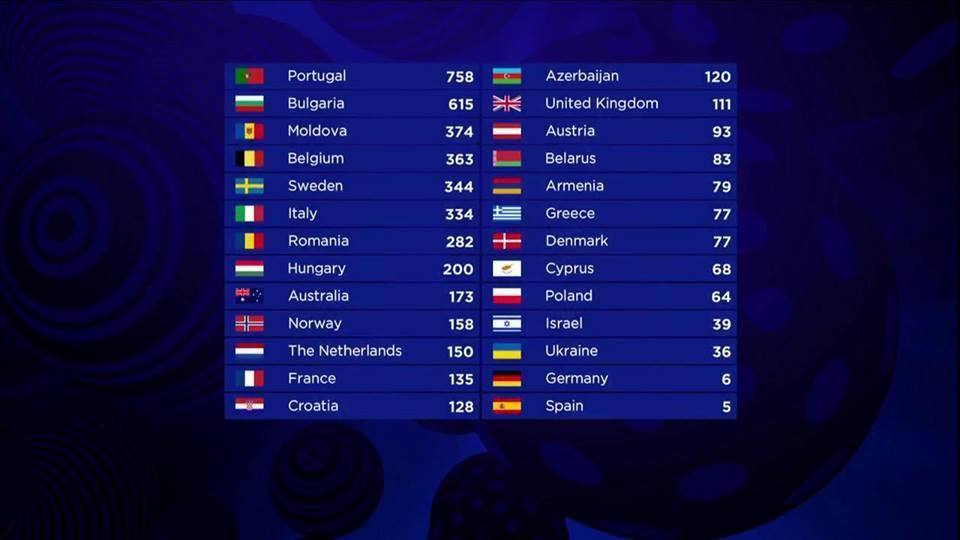 Евровидение-2017, финал