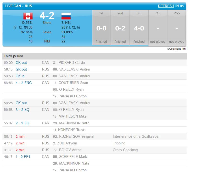 Россия проиграла Канаде в полуфинале ЧМ-2017