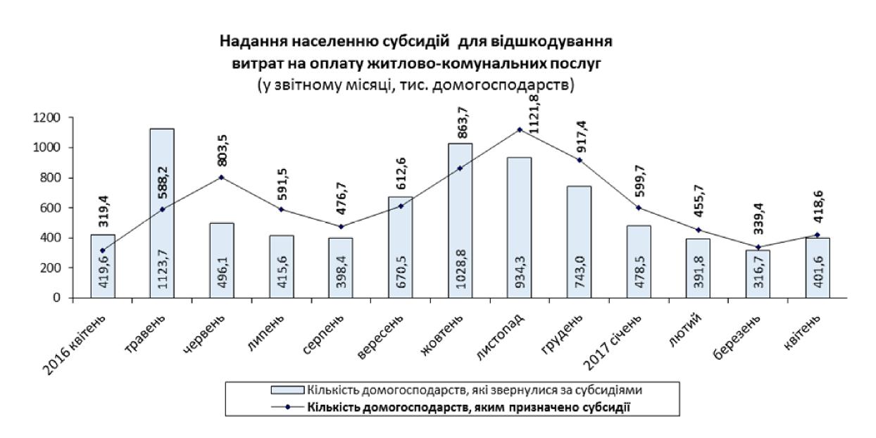 Средний размер ЖКХ-субсидии в апреле сократился до 756 гривен_1