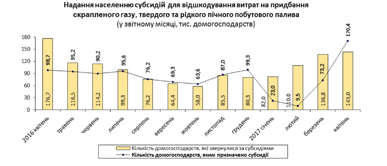 Средний размер ЖКХ-субсидии в апреле сократился до 756 гривен_2