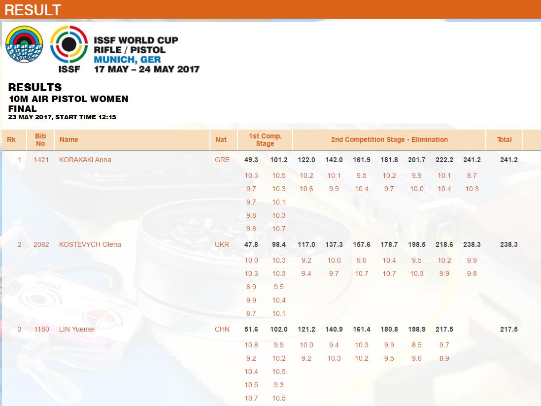 Елена Костевич стала серебряным призером II этапа Кубка мира по пулевой стрельбе
