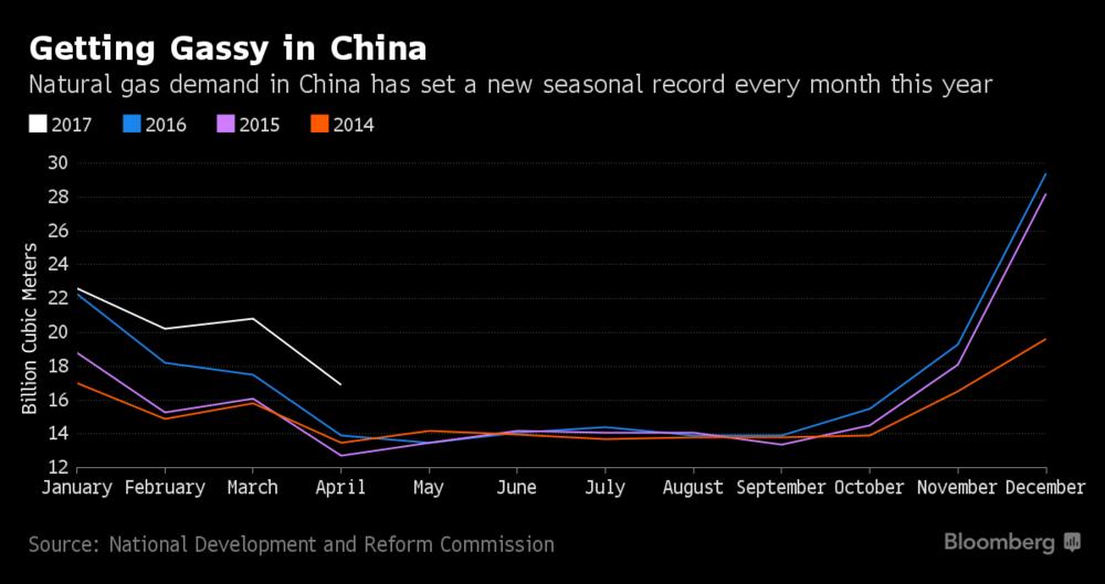 Китай планирует перевести заводы и электростанции с угля на природный газ