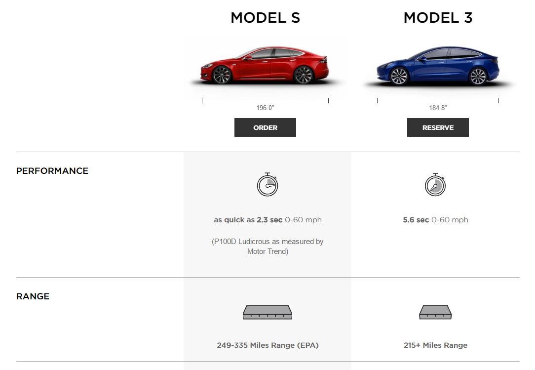 Стали известны подробные характеристики Tesla Model 3_1