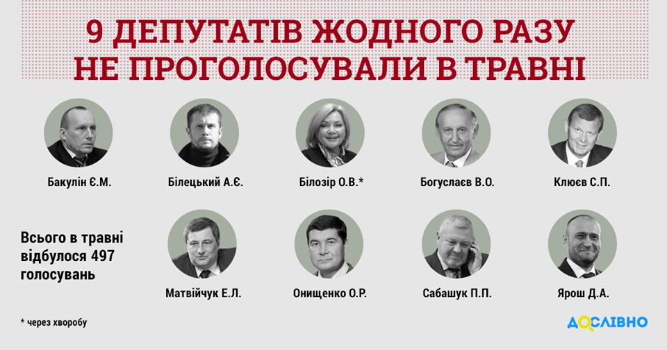 В мае 60 народных депутатов пропустили 90 % голосований в Парламенте