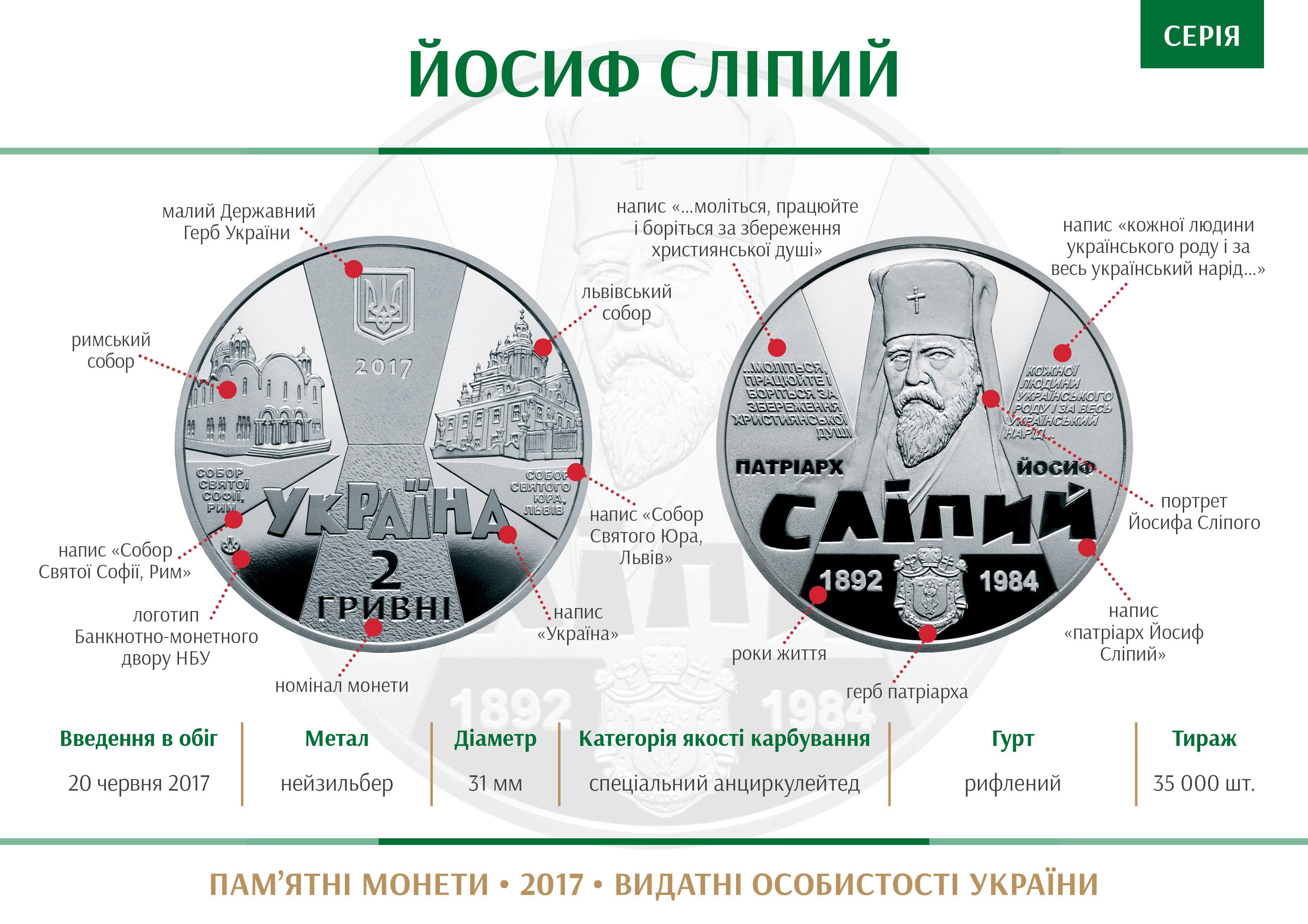 Coin series Vydatni osobystosti Ukrai27ny Josyf Slipyj