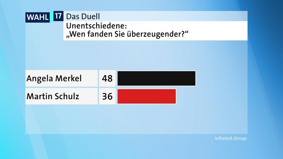 tv duell hauptumfrage 109 v videowebl
