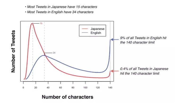 Тестирование новых сообщений в Twitter