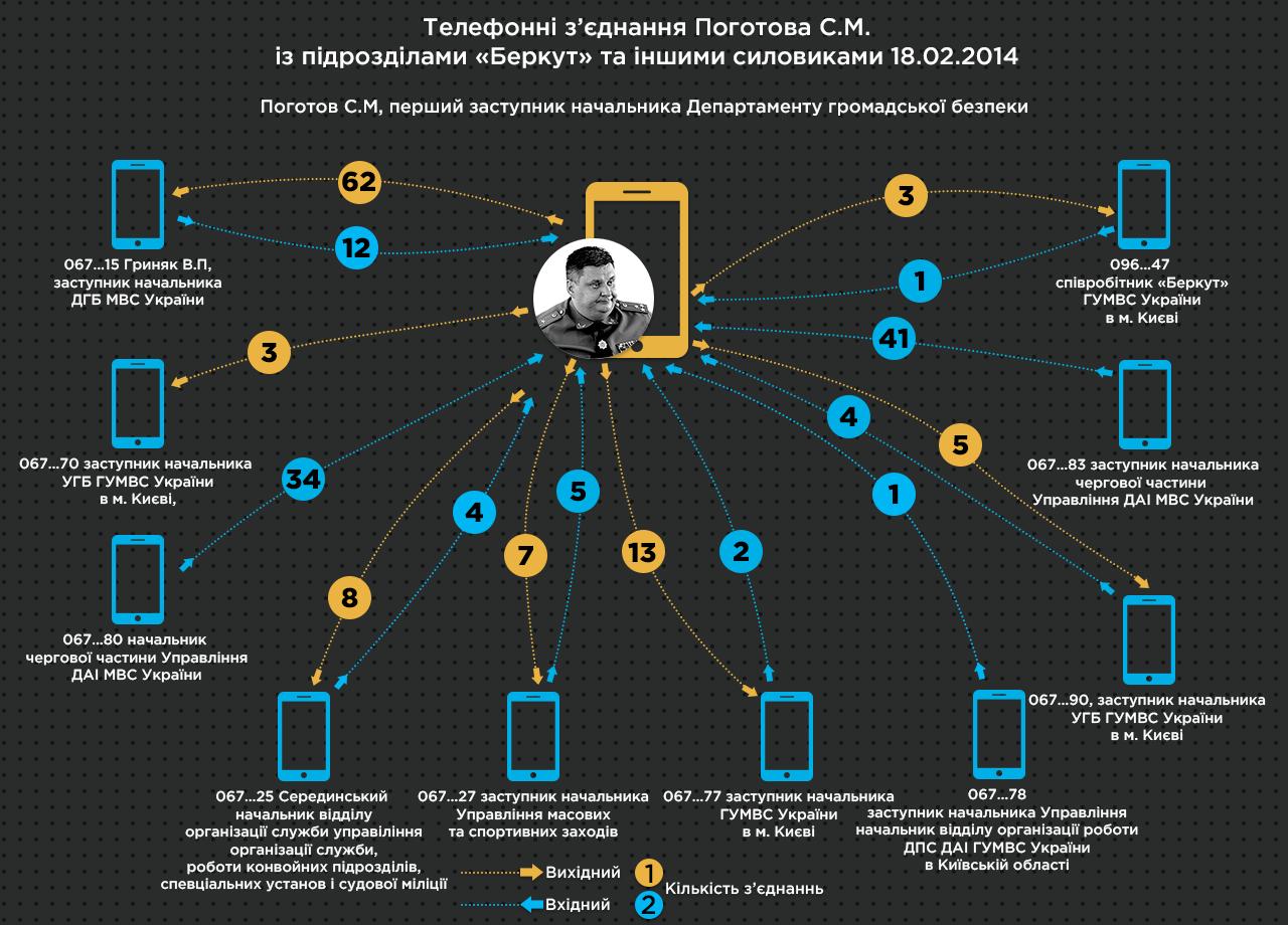 Телефонні зєднання Поготова С М із підрозділами Беркут та іншими силовиками 18 02 2014