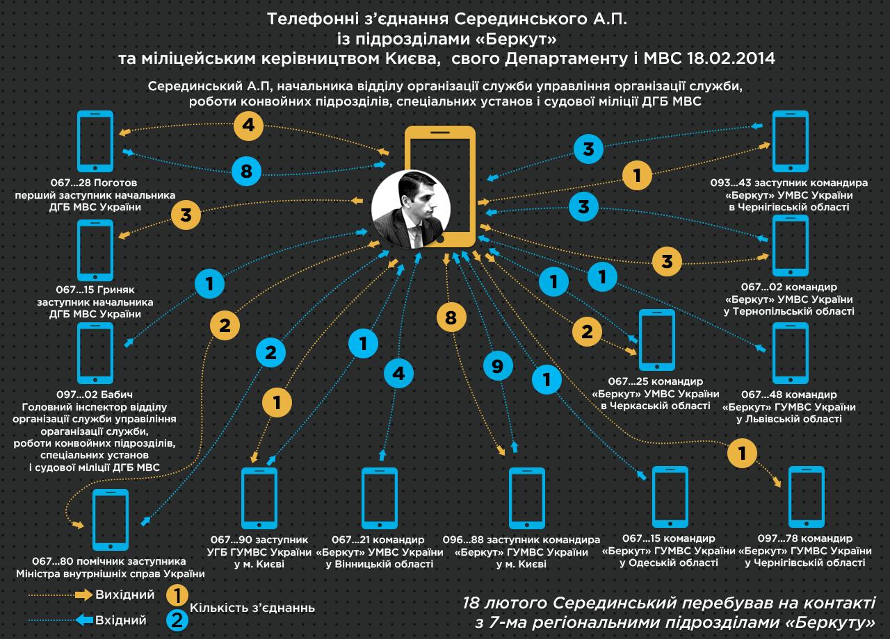 3 Телефонні зєднання Серединського А П із підрозділами Беркут та міліцейським керівництвом Києва свого Департаменту і МВС 18 02 2014