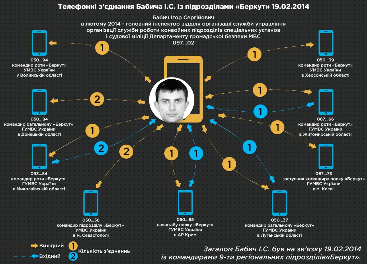 5 Телефонні зєднання Бабича І С із підрозділами Беркут 19 02 2014