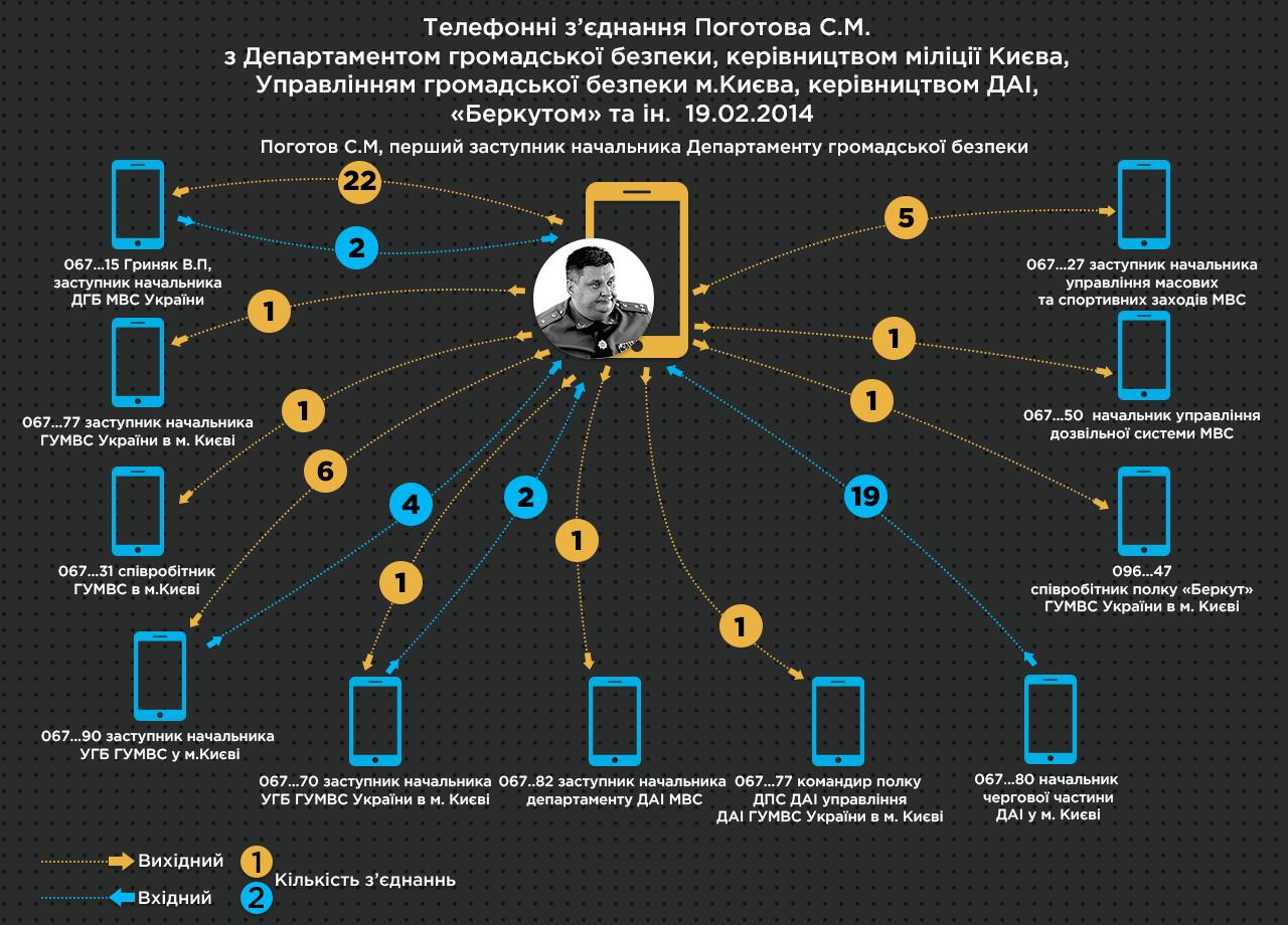 7 Телефонні зєднання Поготова 19 20 2014