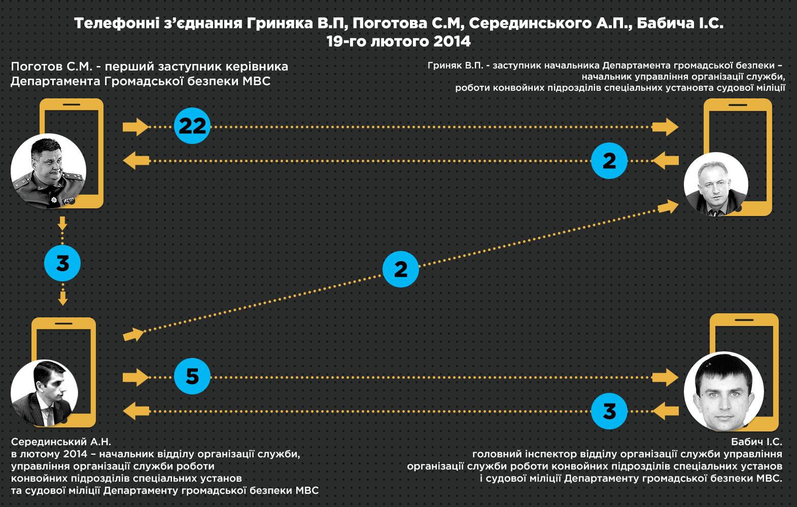 8 Телефонні зєднання Гриняка В П Поготова С М Серединського А П Бабича І С 19 го лютого 2014