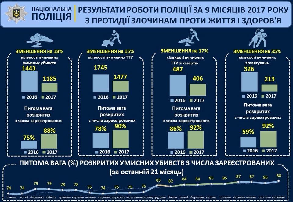 Статистика МВД