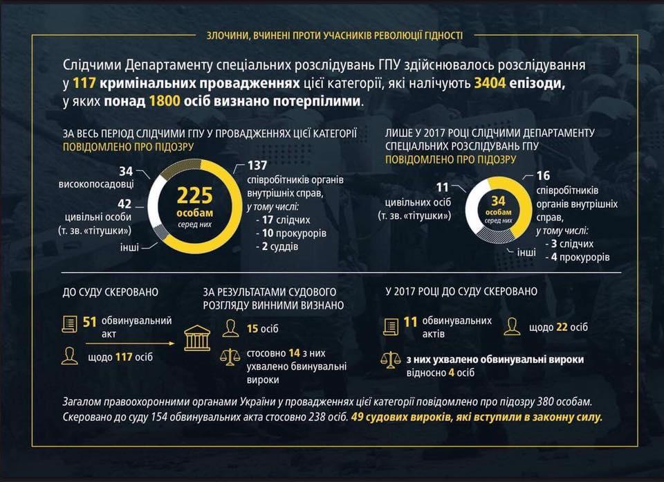 В ГПУ отчитались о расследованиях по делам «ОПГ Януковича»
