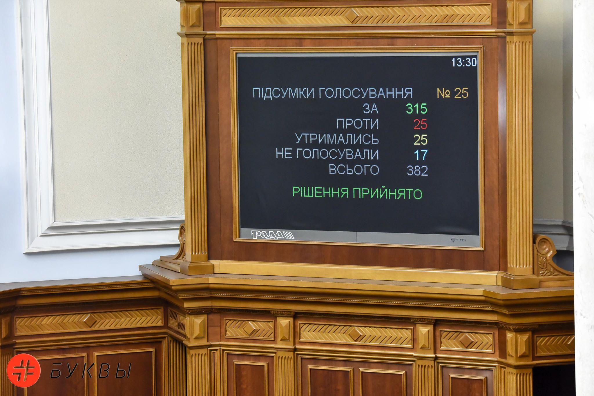 Голосование за Антикоррупционный суд