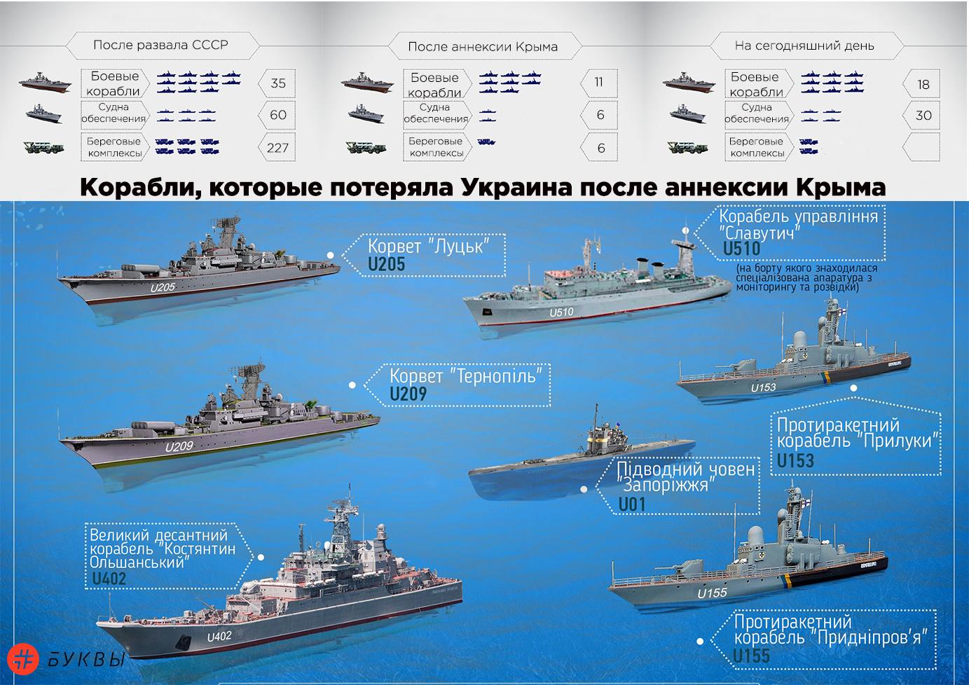 когда пришёл флоты россии сколько потрясла ужасная