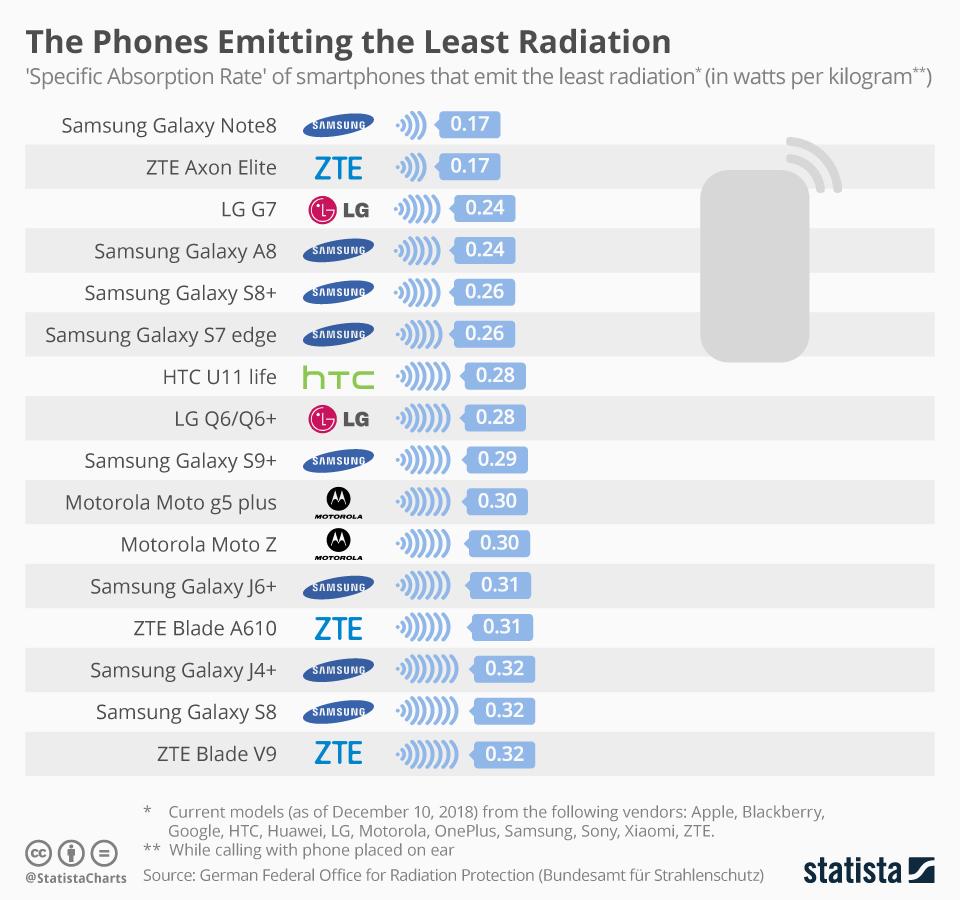 радиация телефона
