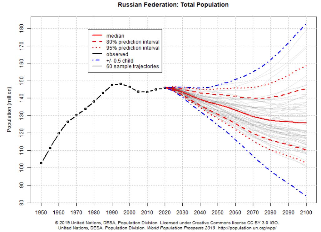 Выживание России: прогнозы по населению и идеи